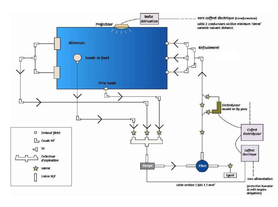 Circuit de filtration d'une Piscine